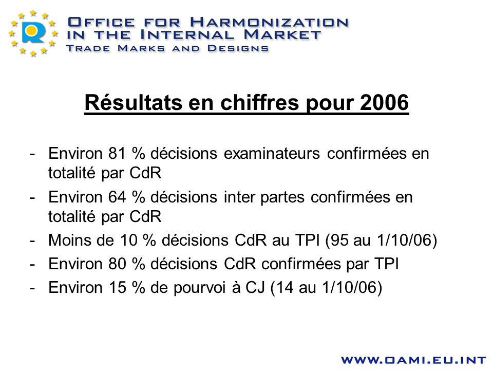 Résultats en chiffres pour 2006 -Environ 81 % décisions examinateurs confirmées en totalité par CdR -Environ 64 % décisions inter partes confirmées en