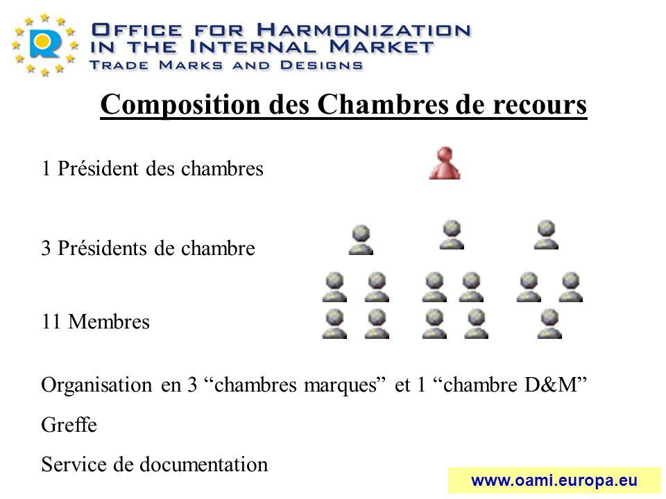 Composition des Chambres de recours 1 Président des chambres 3 Présidents de chambre 11 Membres Organisation en 3 chambres marques et 1 chambre D&M Gr