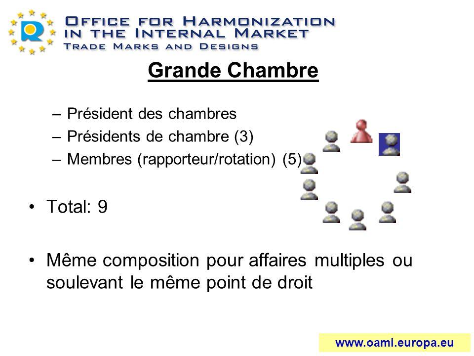 Grande Chambre –Président des chambres –Présidents de chambre (3) –Membres (rapporteur/rotation) (5) Total: 9 Même composition pour affaires multiples