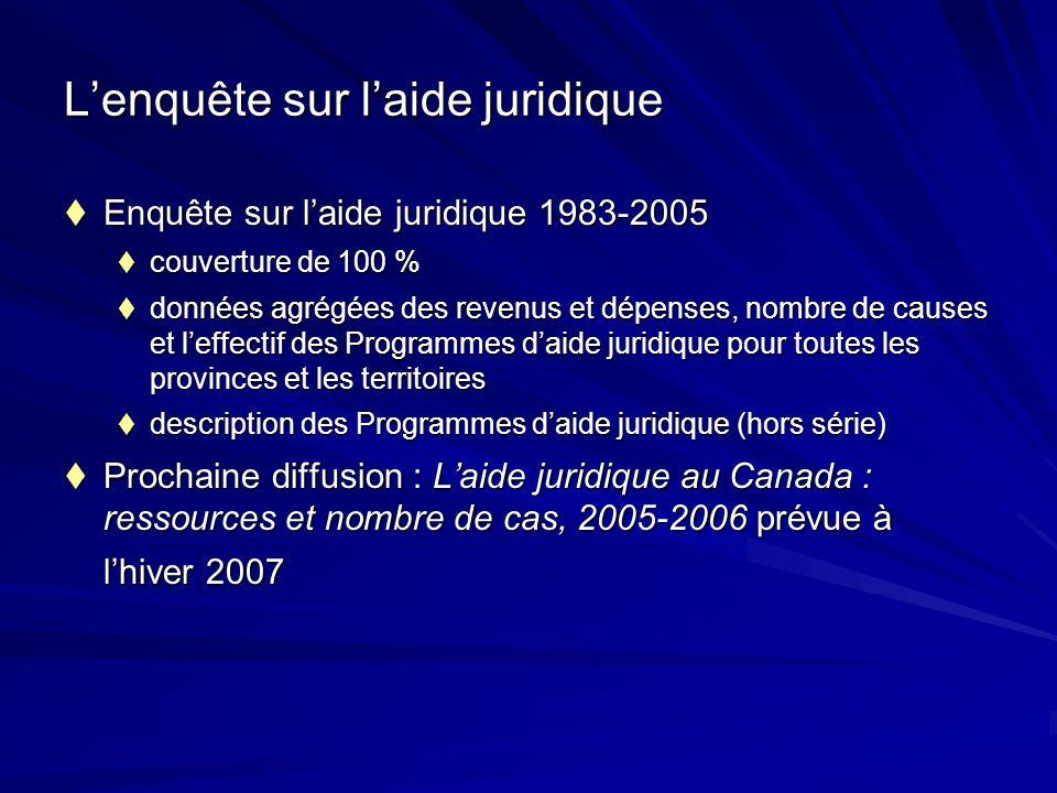 Lenquête sur laide juridique Enquête sur laide juridique 1983-2005 Enquête sur laide juridique 1983-2005 couverture de 100 % couverture de 100 % donné