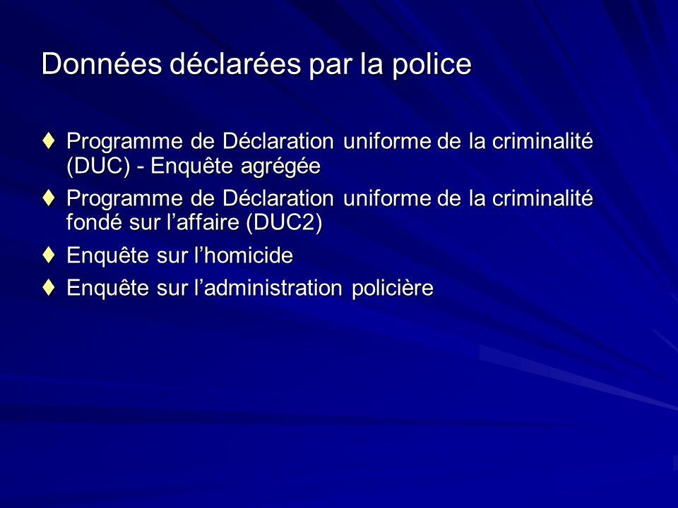 Déclaration uniforme de la criminalité (DUC) Violence, biens, drogues, infractions de conduite au CC, statuts fédéraux & autres infractions au Code criminel (DUC) selon le service de police, la province, les RMR et le Canada1977-2004 Violence, biens, drogues, infractions de conduite au CC, statuts fédéraux & autres infractions au Code criminel (DUC) selon le service de police, la province, les RMR et le Canada1977-2004 Données fondées sur laffaire (DUC2) comprennent : age & sexe des victimes et des accusés, relation entre la victime et laccusé, gravité de la blessure, lheure, lendroit et armes utilisées sur les lieux de laffaire Données fondées sur laffaire (DUC2) comprennent : age & sexe des victimes et des accusés, relation entre la victime et laccusé, gravité de la blessure, lheure, lendroit et armes utilisées sur les lieux de laffaire Crime organisé, activités de gang, crimes motivés par la haine, cybercriminalité et géocodage – données sont recueillies à la DUC depuis janvier 2005 Crime organisé, activités de gang, crimes motivés par la haine, cybercriminalité et géocodage – données sont recueillies à la DUC depuis janvier 2005 suite …