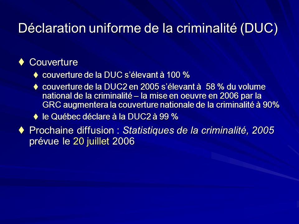 Déclaration uniforme de la criminalité (DUC) Couverture Couverture couverture de la DUC sélevant à 100 % couverture de la DUC sélevant à 100 % couverture de la DUC2 en 2005 sélevant à 58 % du volume national de la criminalité – la mise en oeuvre en 2006 par la GRC augmentera la couverture nationale de la criminalité à 90% couverture de la DUC2 en 2005 sélevant à 58 % du volume national de la criminalité – la mise en oeuvre en 2006 par la GRC augmentera la couverture nationale de la criminalité à 90% le Québec déclare à la DUC2 à 99 % le Québec déclare à la DUC2 à 99 % Prochaine diffusion : Statistiques de la criminalité, 2005 prévue le 20 juillet 2006 Prochaine diffusion : Statistiques de la criminalité, 2005 prévue le 20 juillet 2006