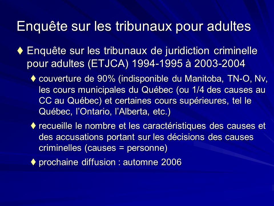 Enquête sur les tribunaux pour adultes Enquête sur les tribunaux de juridiction criminelle pour adultes (ETJCA) 1994-1995 à 2003-2004 Enquête sur les tribunaux de juridiction criminelle pour adultes (ETJCA) 1994-1995 à 2003-2004 couverture de 90% (indisponible du Manitoba, TN-O, Nv, les cours municipales du Québec (ou 1/4 des causes au CC au Québec) et certaines cours supérieures, tel le Québec, lOntario, lAlberta, etc.) couverture de 90% (indisponible du Manitoba, TN-O, Nv, les cours municipales du Québec (ou 1/4 des causes au CC au Québec) et certaines cours supérieures, tel le Québec, lOntario, lAlberta, etc.) recueille le nombre et les caractéristiques des causes et des accusations portant sur les décisions des causes criminelles (causes = personne) recueille le nombre et les caractéristiques des causes et des accusations portant sur les décisions des causes criminelles (causes = personne) prochaine diffusion : automne 2006 prochaine diffusion : automne 2006