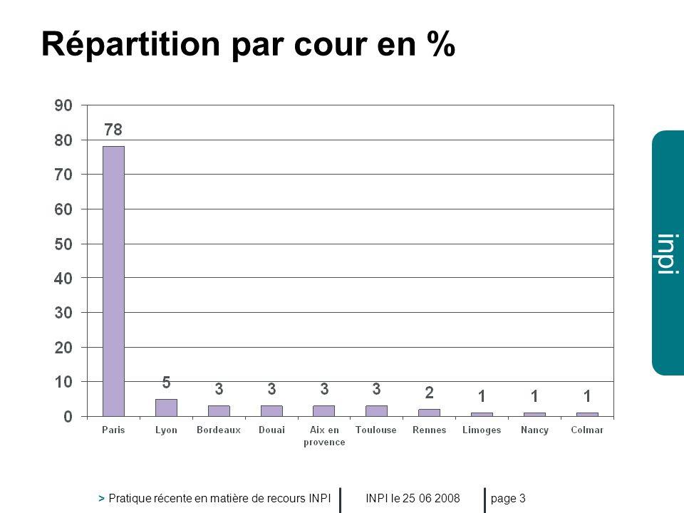 inpi INPI le 25 06 2008 > Pratique récente en matière de recours INPI page 14 La comparaison des signes : limitation En matière de signes figuratifs - CA Paris, 20/06/07 Différents Imitation