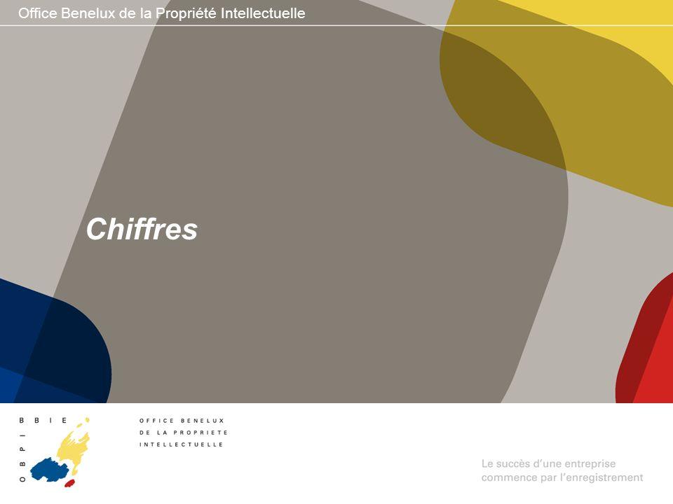 Office Benelux de la Propriété Intellectuelle Chiffres