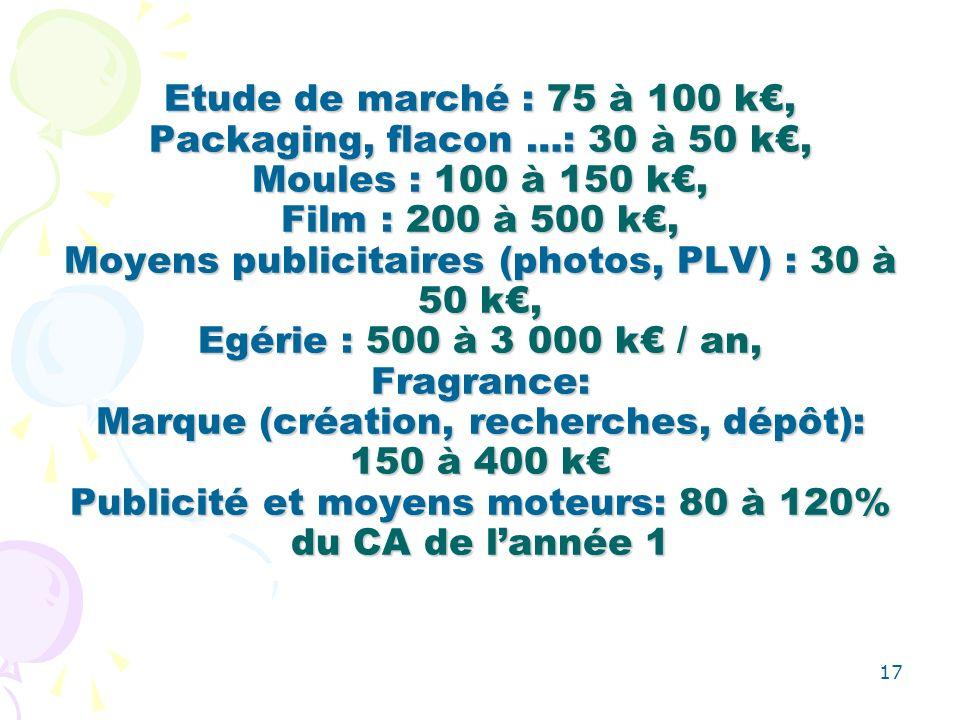 17 Etude de marché : 75 à 100 k, Packaging, flacon …: 30 à 50 k, Moules : 100 à 150 k, Film : 200 à 500 k, Moyens publicitaires (photos, PLV) : 30 à 50 k, Egérie : 500 à 3 000 k / an, Fragrance: Marque (création, recherches, dépôt): 150 à 400 k Publicité et moyens moteurs: 80 à 120% du CA de lannée 1