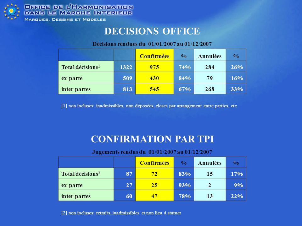 DECISIONS OFFICE Décisions rendues du 01/01/2007 au 01/12/2007 Confirmées%Annulées% Total décisions 1 132297574%28426% ex-parte50943084%7916% inter-partes81354567%26833% [1] non incluses: inadmissibles, non déposées, closes par arrangement entre parties, etc CONFIRMATION PAR TPI Jugements rendus du 01/01/2007 au 01/12/2007 Confirmées%Annulées% Total décisions 2 877283%1517% ex-parte272593%29% inter-partes604778%1322% [2] non incluses: retraits, inadmissibles et non lieu à statuer