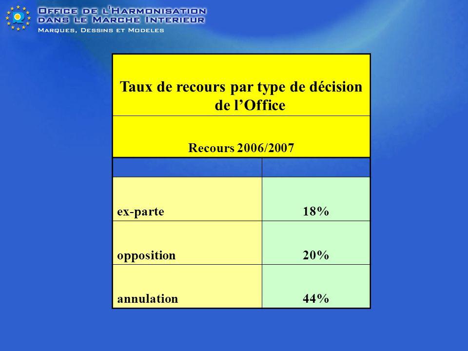 Taux de recours par type de décision de lOffice Recours 2006/2007 ex-parte18% opposition20% annulation44%