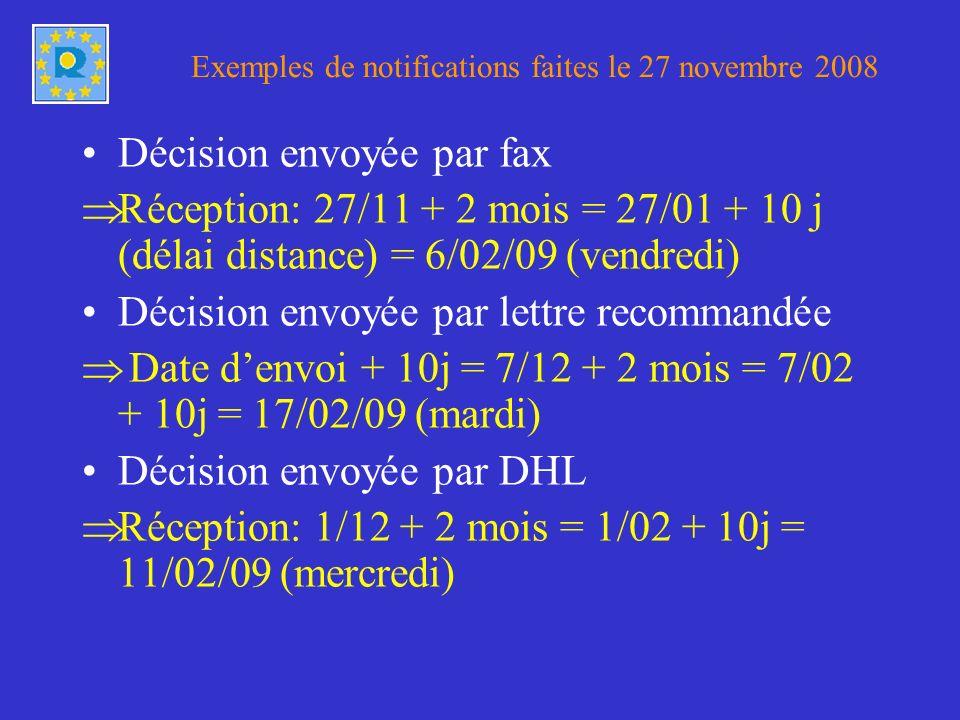 Exemples de notifications faites le 27 novembre 2008 Décision envoyée par fax Réception: 27/11 + 2 mois = 27/01 + 10 j (délai distance) = 6/02/09 (vendredi) Décision envoyée par lettre recommandée Date denvoi + 10j = 7/12 + 2 mois = 7/02 + 10j = 17/02/09 (mardi) Décision envoyée par DHL Réception: 1/12 + 2 mois = 1/02 + 10j = 11/02/09 (mercredi)