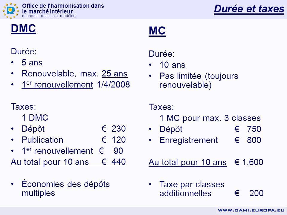 Office de l'harmonisation dans le marché intérieur (marques, dessins et modèles) DMC Durée: 5 ans Renouvelable, max. 25 ans 1 er renouvellement 1/4/20