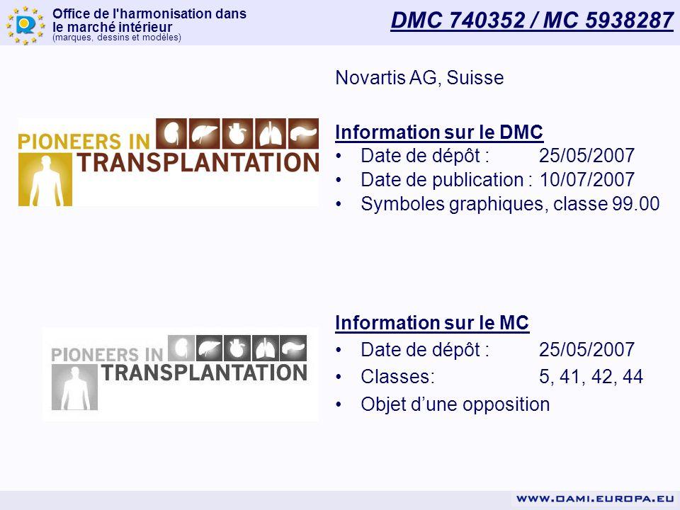 Office de l harmonisation dans le marché intérieur (marques, dessins et modèles) DMC 740352 / MC 5938287 Novartis AG, Suisse Information sur le DMC Date de dépôt :25/05/2007 Date de publication :10/07/2007 Symboles graphiques, classe 99.00 Information sur le MC Date de dépôt :25/05/2007 Classes:5, 41, 42, 44 Objet dune opposition