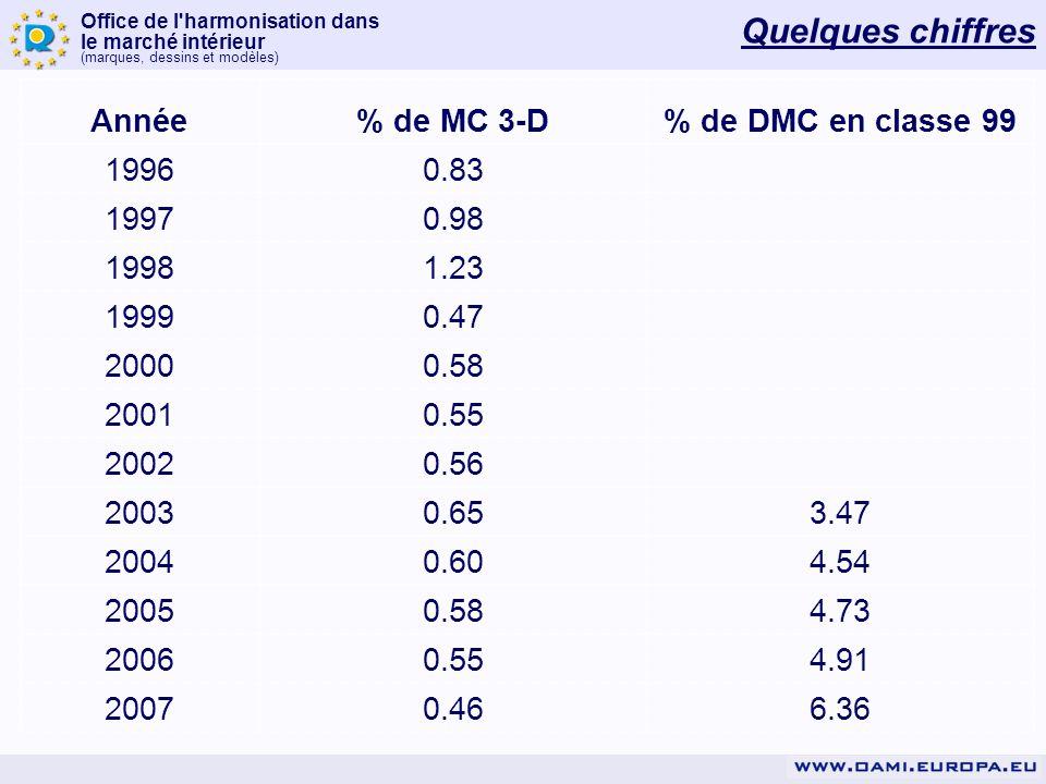 Office de l harmonisation dans le marché intérieur (marques, dessins et modèles) Quelques chiffres Année% de MC 3-D% de DMC en classe 99 19960.83 19970.98 19981.23 19990.47 20000.58 20010.55 20020.56 20030.653.47 20040.604.54 20050.584.73 20060.554.91 20070.466.36