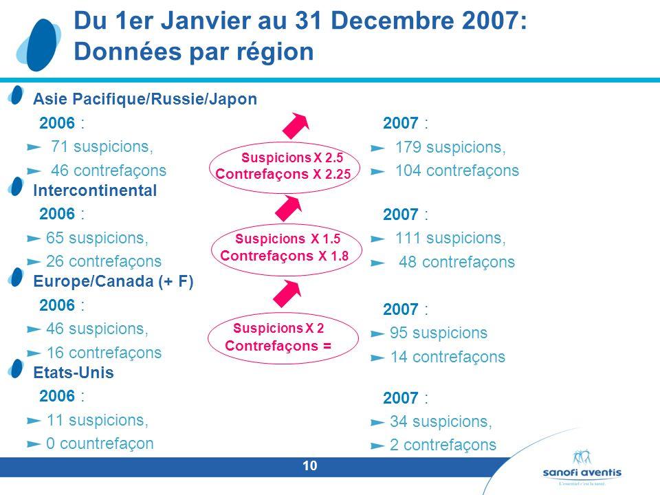 10 Du 1er Janvier au 31 Decembre 2007: Données par région Asie Pacifique/Russie/Japon 2006 : 71 suspicions, 46 contrefaçons Intercontinental 2006 : 65 suspicions, 26 contrefaçons Europe/Canada (+ F) 2006 : 46 suspicions, 16 contrefaçons Etats-Unis 2006 : 11 suspicions, 0 countrefaçon 2007 : 179 suspicions, 104 contrefaçons 2007 : 111 suspicions, 48 contrefaçons 2007 : 95 suspicions 14 contrefaçons 2007 : 34 suspicions, 2 contrefaçons Contrefaçons X 2.25 Contrefaçons X 1.8 Suspicions X 1.5 Contrefaçons = Suspicions X 2 Suspicions X 2.5