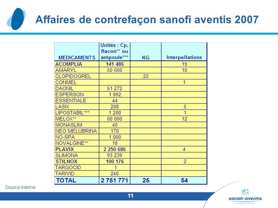 11 Affaires de contrefaçon sanofi aventis 2007 Source interne