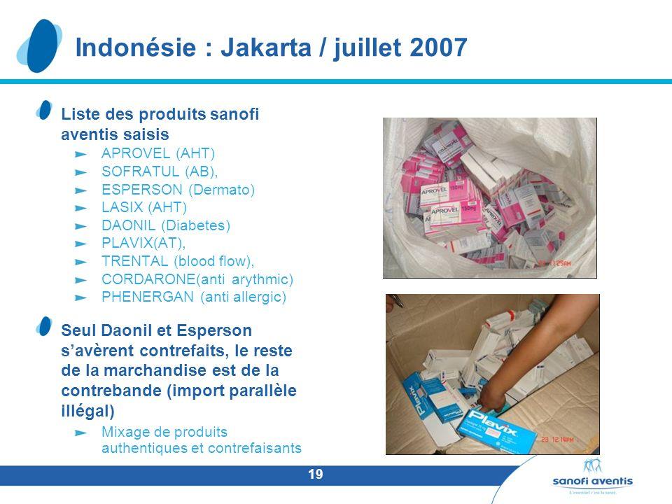 19 Liste des produits sanofi aventis saisis APROVEL (AHT) SOFRATUL (AB), ESPERSON (Dermato) LASIX (AHT) DAONIL (Diabetes) PLAVIX(AT), TRENTAL (blood flow), CORDARONE(anti arythmic) PHENERGAN (anti allergic) Seul Daonil et Esperson savèrent contrefaits, le reste de la marchandise est de la contrebande (import parallèle illégal) Mixage de produits authentiques et contrefaisants Indonésie : Jakarta / juillet 2007