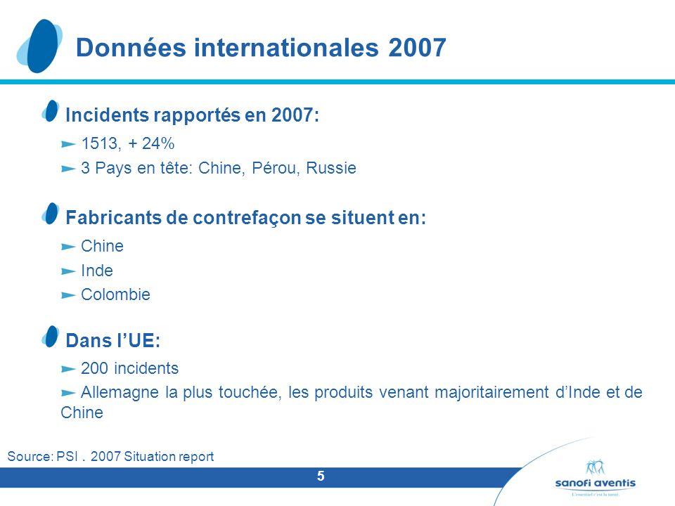 5 Incidents rapportés en 2007: 1513, + 24% 3 Pays en tête: Chine, Pérou, Russie Fabricants de contrefaçon se situent en: Chine Inde Colombie Dans lUE: 200 incidents Allemagne la plus touchée, les produits venant majoritairement dInde et de Chine Source: PSI.