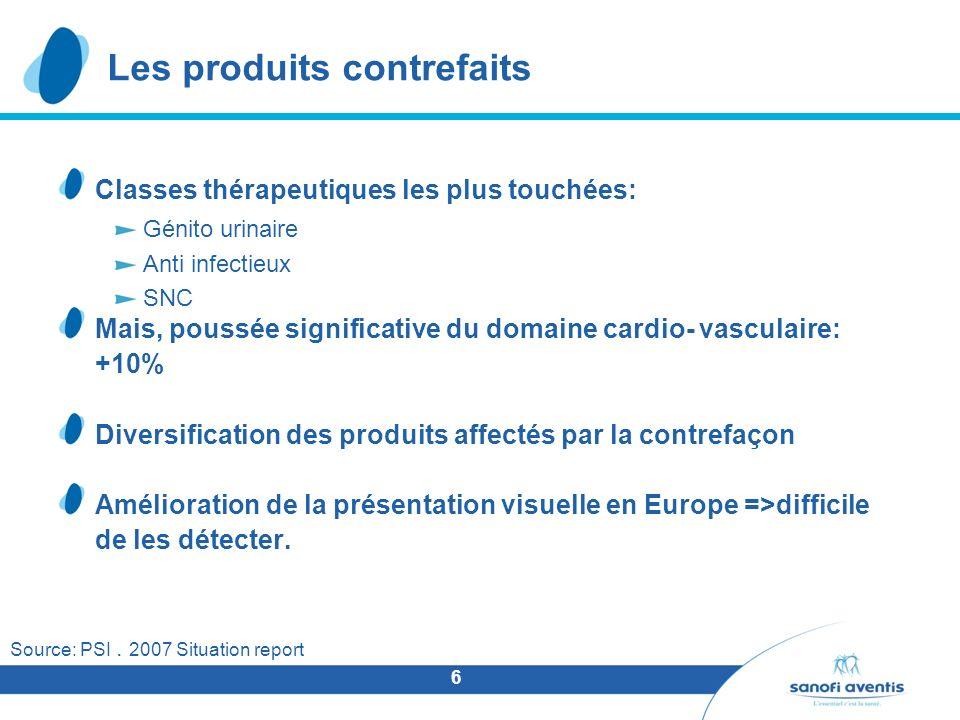 6 Les produits contrefaits Classes thérapeutiques les plus touchées: Génito urinaire Anti infectieux SNC Mais, poussée significative du domaine cardio