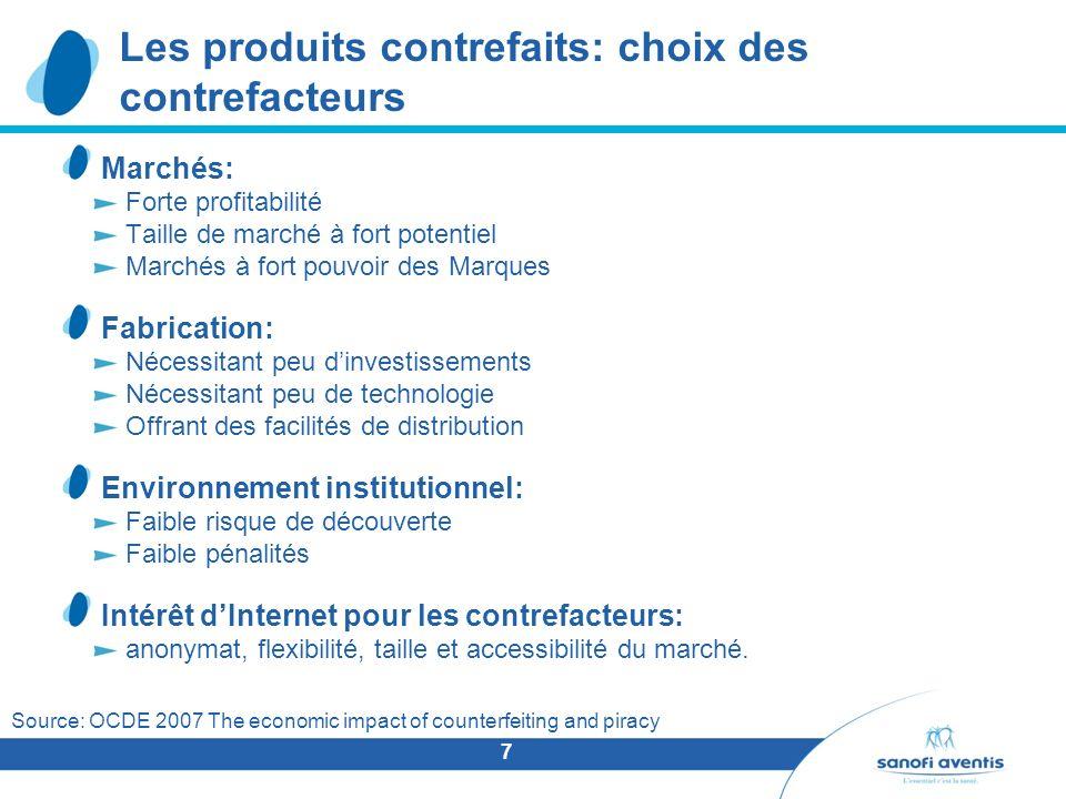 7 Les produits contrefaits: choix des contrefacteurs Marchés: Forte profitabilité Taille de marché à fort potentiel Marchés à fort pouvoir des Marques