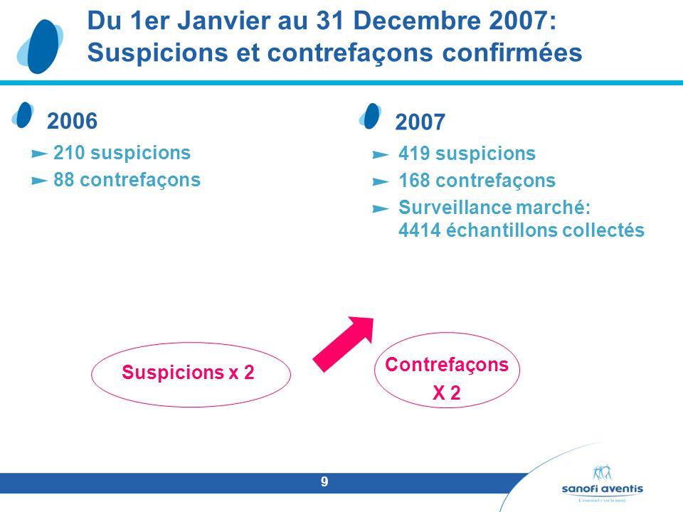 9 Du 1er Janvier au 31 Decembre 2007: Suspicions et contrefaçons confirmées 2006 210 suspicions 88 contrefaçons 2007 419 suspicions 168 contrefaçons S