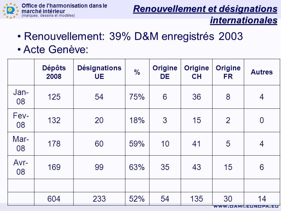 Renouvellement: 39% D&M enregistrés 2003 Acte Genève: Renouvellement et désignations internationales Dépôts 2008 Désignations UE % Origine DE Origine