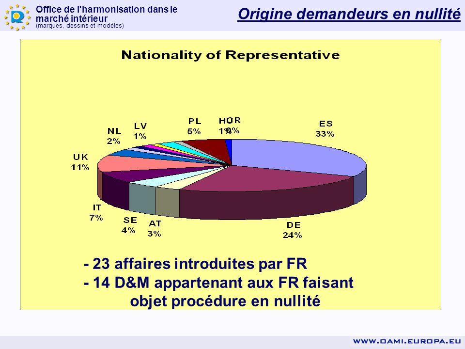 Office de l'harmonisation dans le marché intérieur (marques, dessins et modèles) Origine demandeurs en nullité - 23 affaires introduites par FR - 14 D