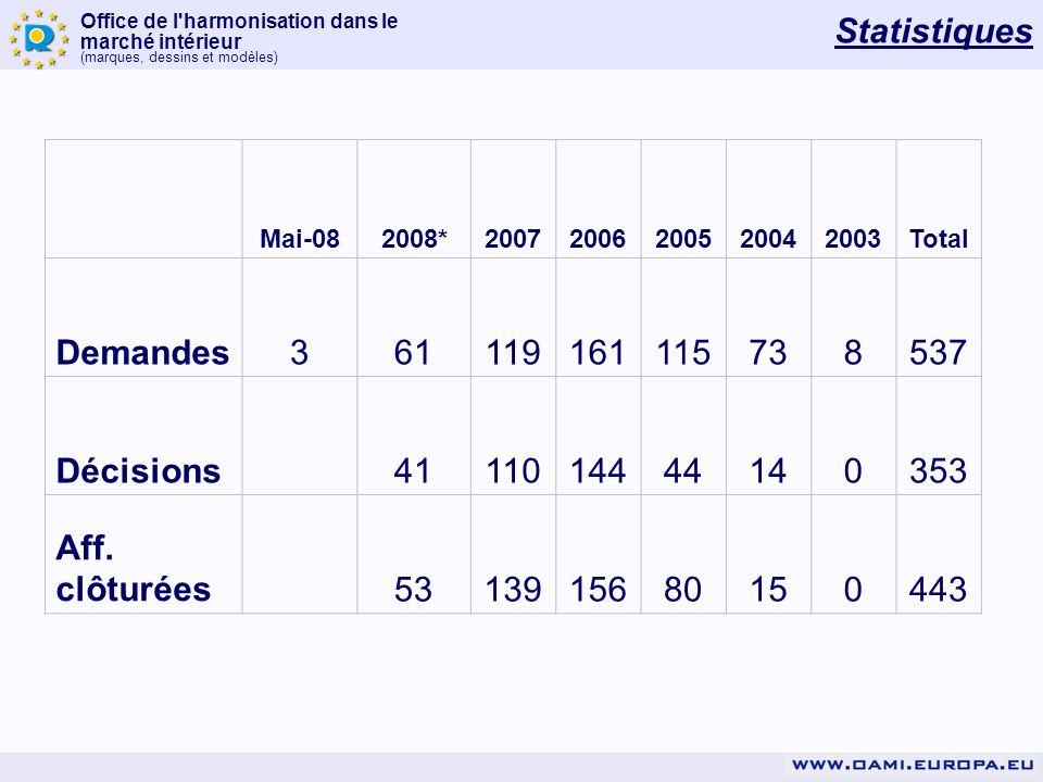 Office de l'harmonisation dans le marché intérieur (marques, dessins et modèles) Mai-082008*20072006200520042003Total Demandes361119161115738537 Décis