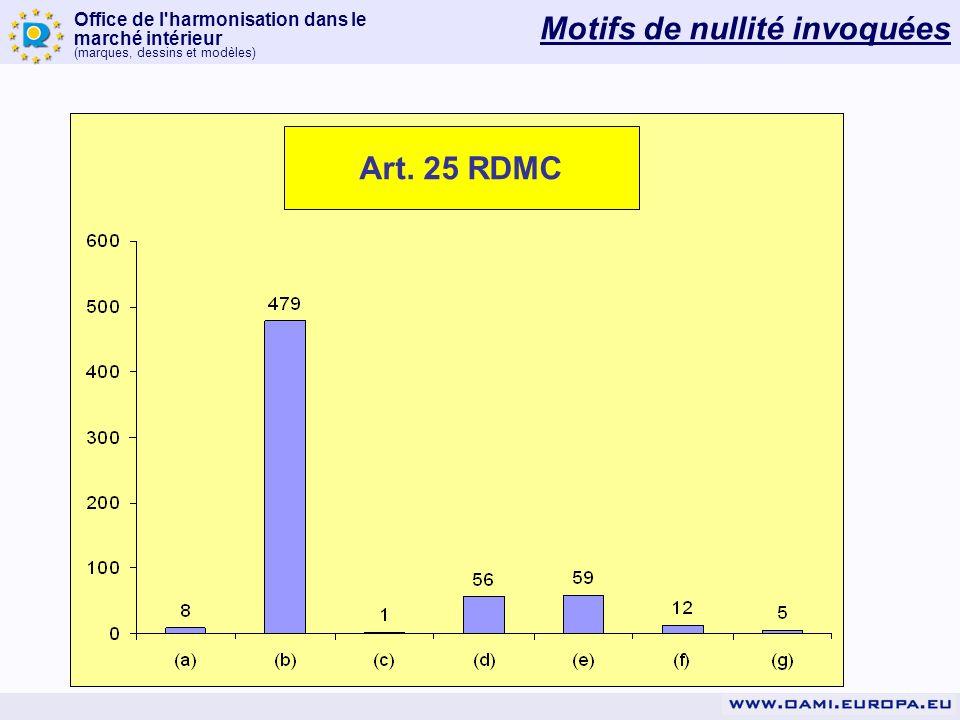 Office de l'harmonisation dans le marché intérieur (marques, dessins et modèles) Motifs de nullité invoquées Art. 25 RDMC