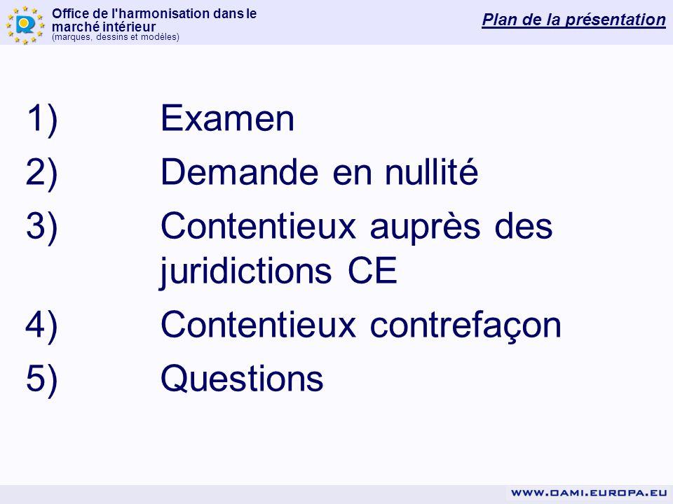 Office de l'harmonisation dans le marché intérieur (marques, dessins et modèles) Plan de la présentation 1)Examen 2)Demande en nullité 3) Contentieux