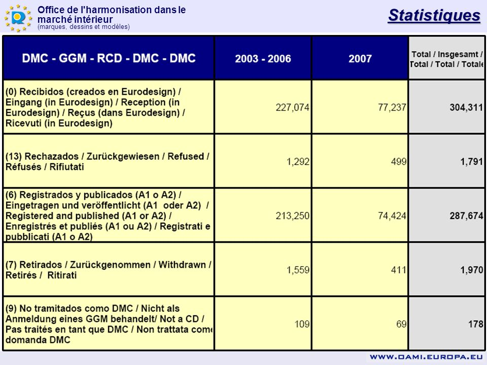 Office de l'harmonisation dans le marché intérieur (marques, dessins et modèles) Statistiques