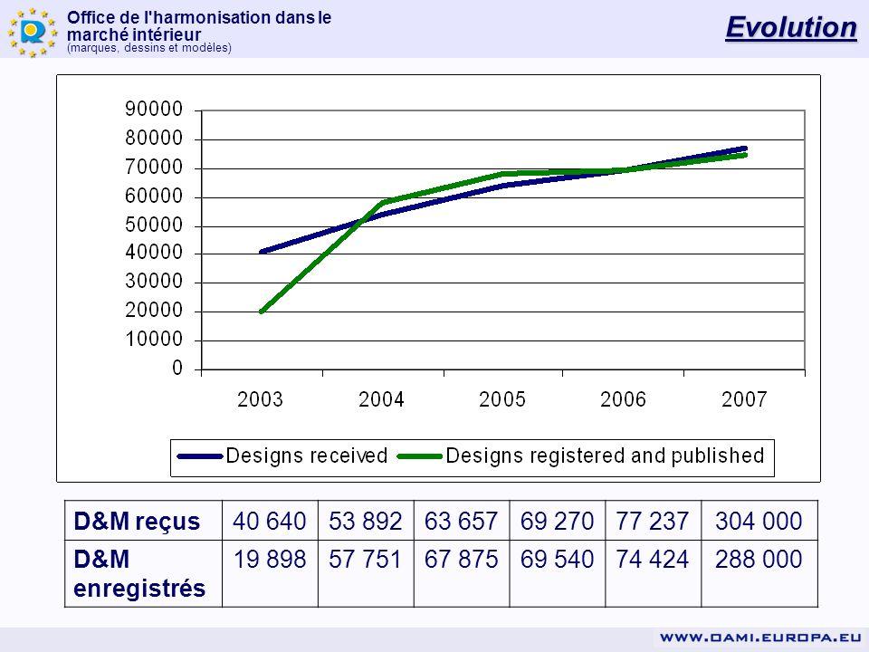 Office de l harmonisation dans le marché intérieur (marques, dessins et modèles) R0586/2007-3 10/03/08 http://oami.europa.eu/en/office/newsletter/08005.htm#BOA503 RCD 36645-0001 MODÈLE ANTERIEUR
