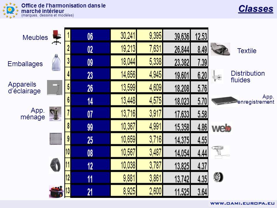 Office de l harmonisation dans le marché intérieur (marques, dessins et modèles) Risque de nullité devant lOHMI Ratio de d&m soumis à une procédure en nullité: –0.17% Ratio de d&m déclarés nul –63% de d&m faisant lobjet dune procédure Ratio dappel: –25% des décisions en nullité