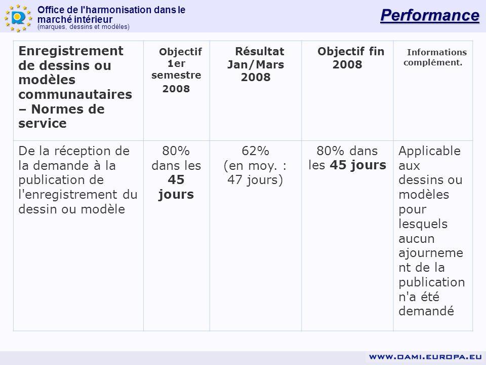 Office de l'harmonisation dans le marché intérieur (marques, dessins et modèles) Performance Enregistrement de dessins ou modèles communautaires – Nor