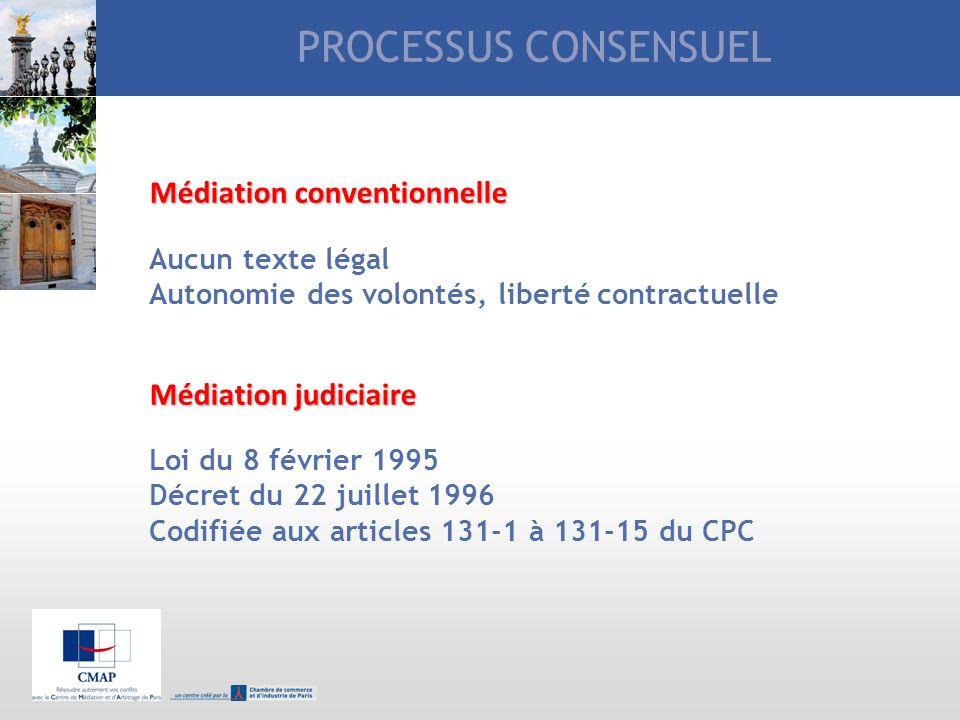 PROCESSUS CONSENSUEL Médiation conventionnelle Aucun texte légal Autonomie des volontés, liberté contractuelle Médiation judiciaire Loi du 8 février 1