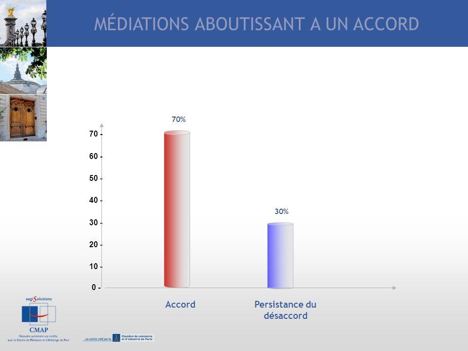 LA MEDIATION EN PRATIQUE 0 - 10 - 20 - 30 - 40 - 50 - AccordPersistance du désaccord 70% 30% 60 - 70 - MÉDIATIONS ABOUTISSANT A UN ACCORD