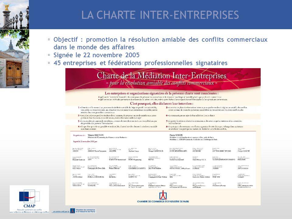 LA CHARTE INTER-ENTREPRISES Objectif : promotion la résolution amiable des conflits commerciaux dans le monde des affaires Signée le 22 novembre 2005