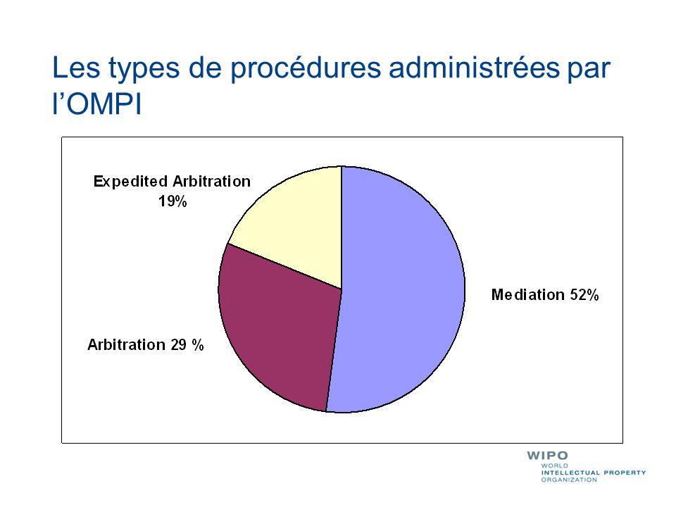 Les types de procédures administrées par lOMPI
