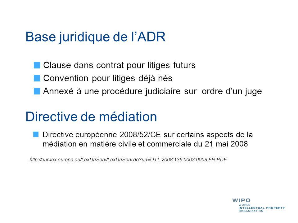 Base juridique de lADR Clause dans contrat pour litiges futurs Convention pour litiges déjà nés Annexé à une procédure judiciaire sur ordre dun juge D
