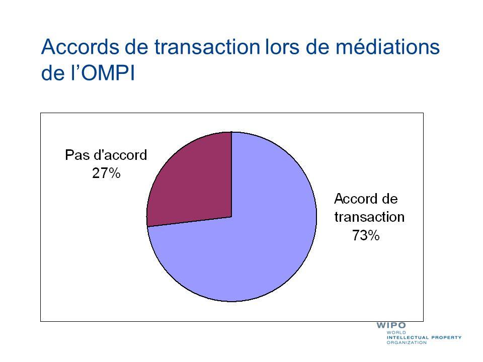 Accords de transaction lors de médiations de lOMPI
