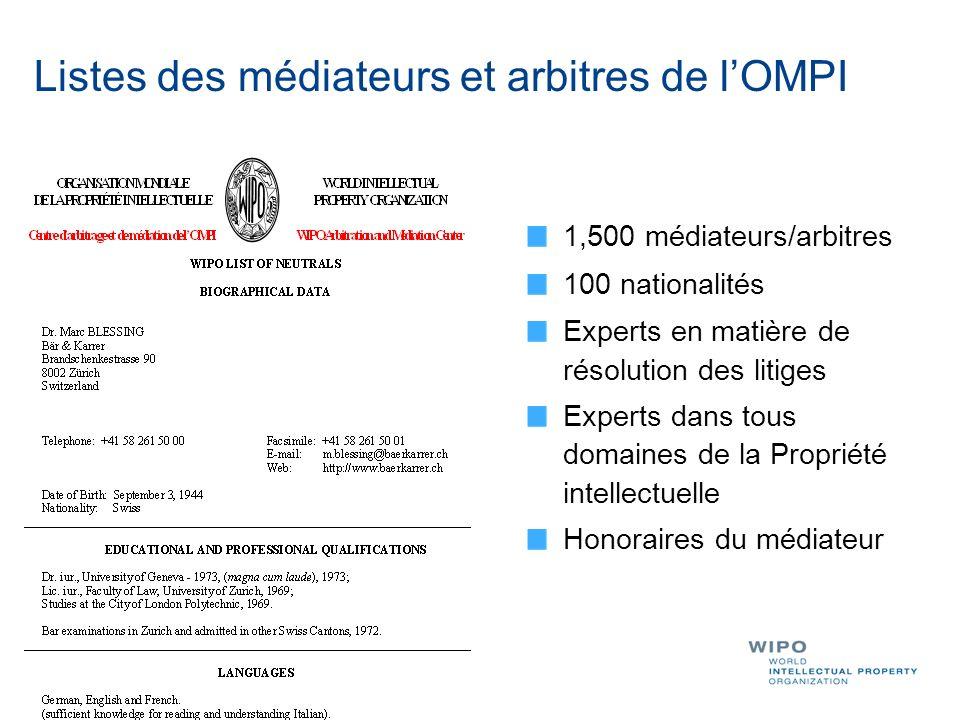 Listes des médiateurs et arbitres de lOMPI 1,500 médiateurs/arbitres 100 nationalités Experts en matière de résolution des litiges Experts dans tous d