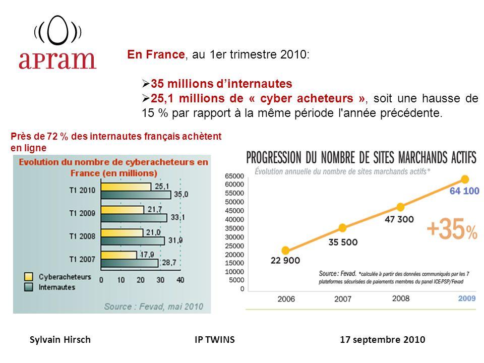 En France, au 1er trimestre 2010: 35 millions dinternautes 25,1 millions de « cyber acheteurs », soit une hausse de 15 % par rapport à la même période