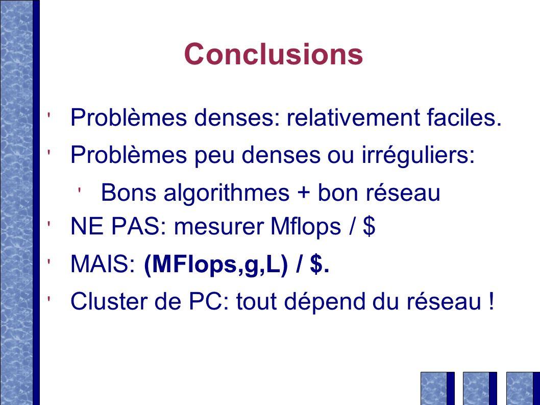 Conclusions Problèmes denses: relativement faciles.