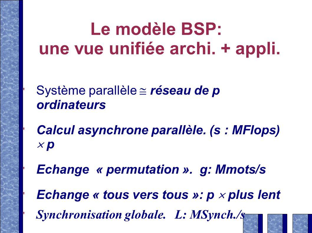 Le modèle BSP: une vue unifiée archi. + appli.