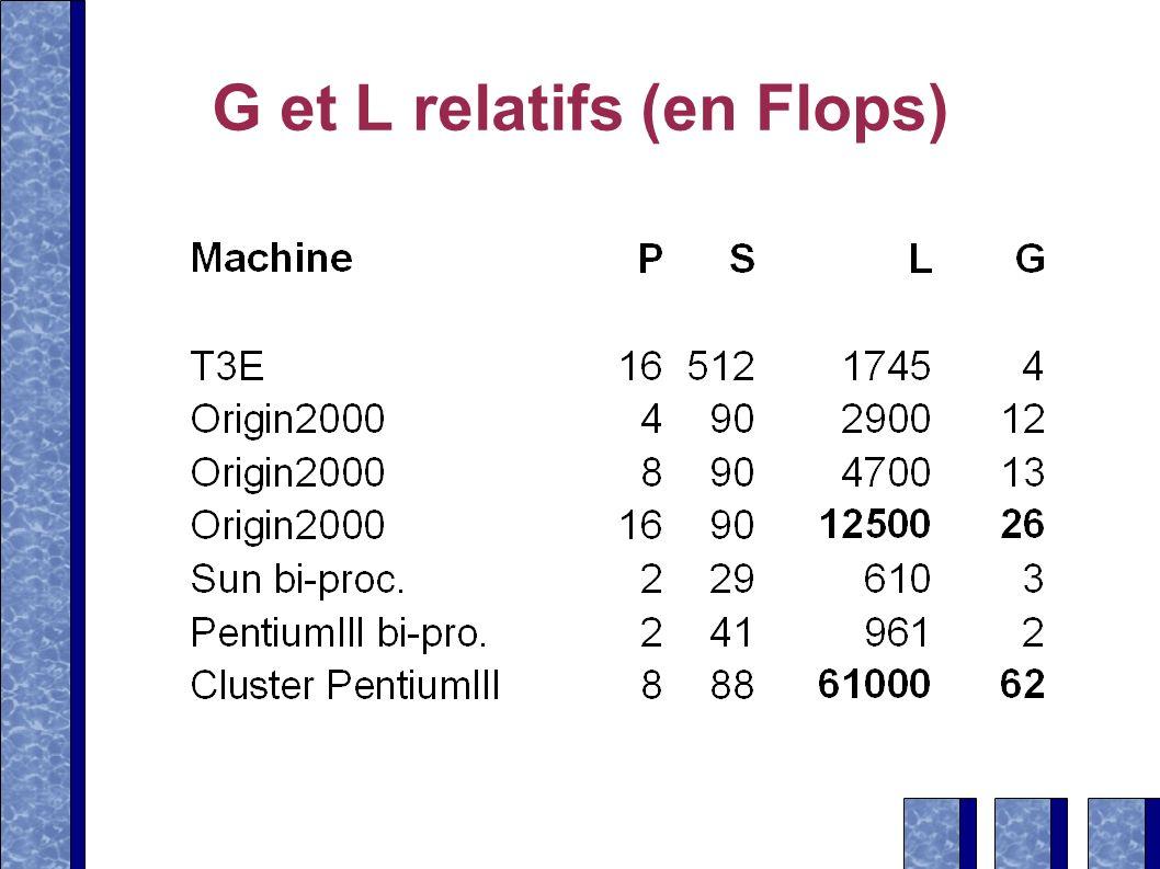 G et L relatifs (en Flops)