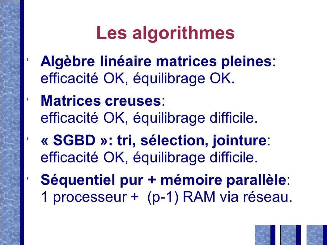 Les algorithmes Algèbre linéaire matrices pleines: efficacité OK, équilibrage OK.