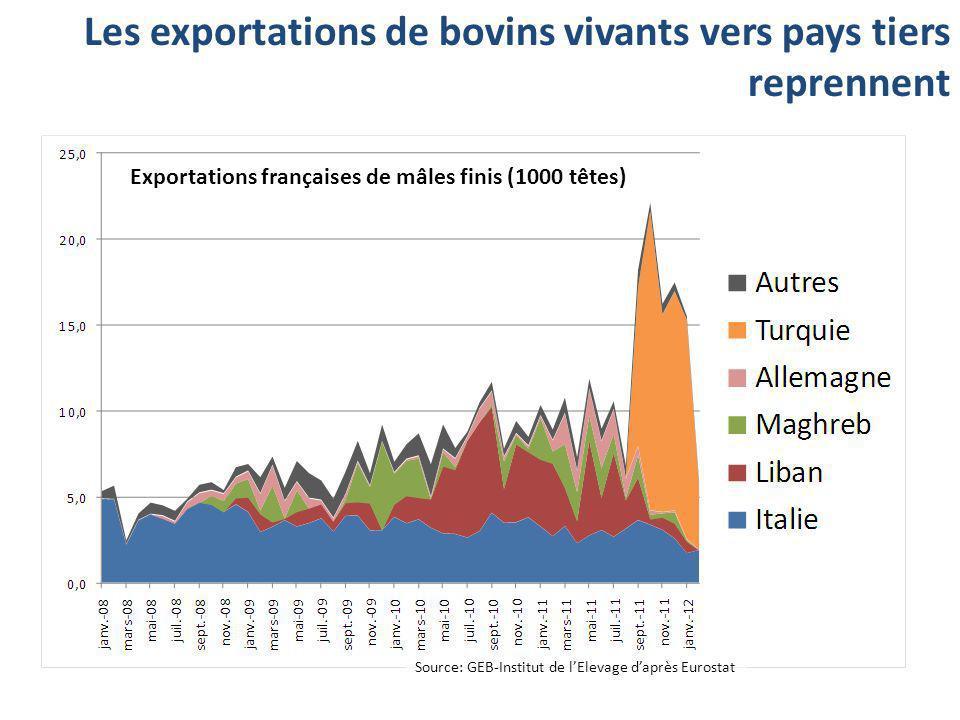Les exportations de bovins vivants vers pays tiers reprennent Exportations françaises de mâles finis (1000 têtes) Source: GEB-Institut de lElevage dap