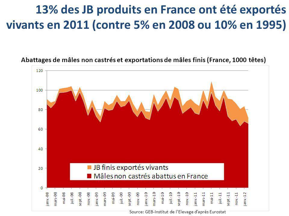 13% des JB produits en France ont été exportés vivants en 2011 (contre 5% en 2008 ou 10% en 1995) Abattages de mâles non castrés et exportations de mâ