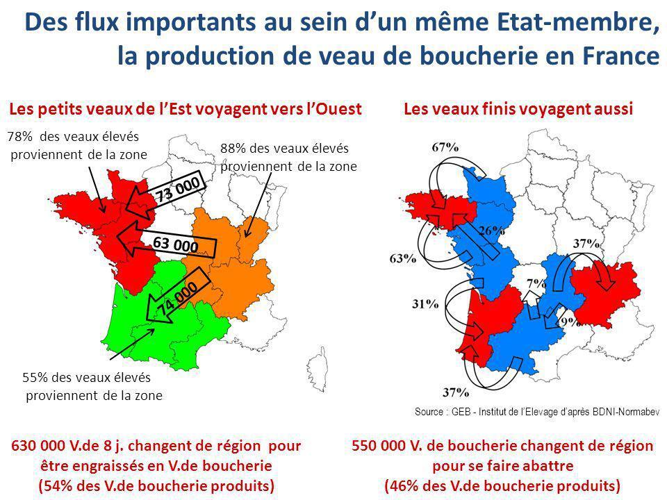 Des flux importants au sein dun même Etat-membre, la production de veau de boucherie en France Les petits veaux de lEst voyagent vers lOuest 78% des v