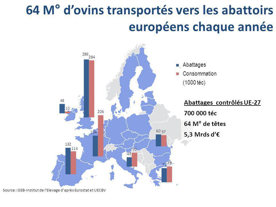 64 M° dovins transportés vers les abattoirs européens chaque année Source : GEB-Institut de lElevage daprès Eurostat et UECBV Abattages Consommation (