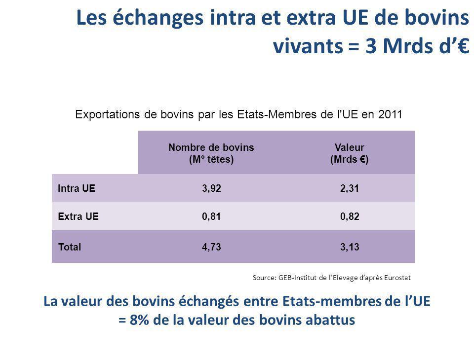 Nombre de bovins (M° têtes) Valeur (Mrds ) Intra UE3,922,31 Extra UE0,810,82 Total4,733,13 Exportations de bovins par les Etats-Membres de l'UE en 201