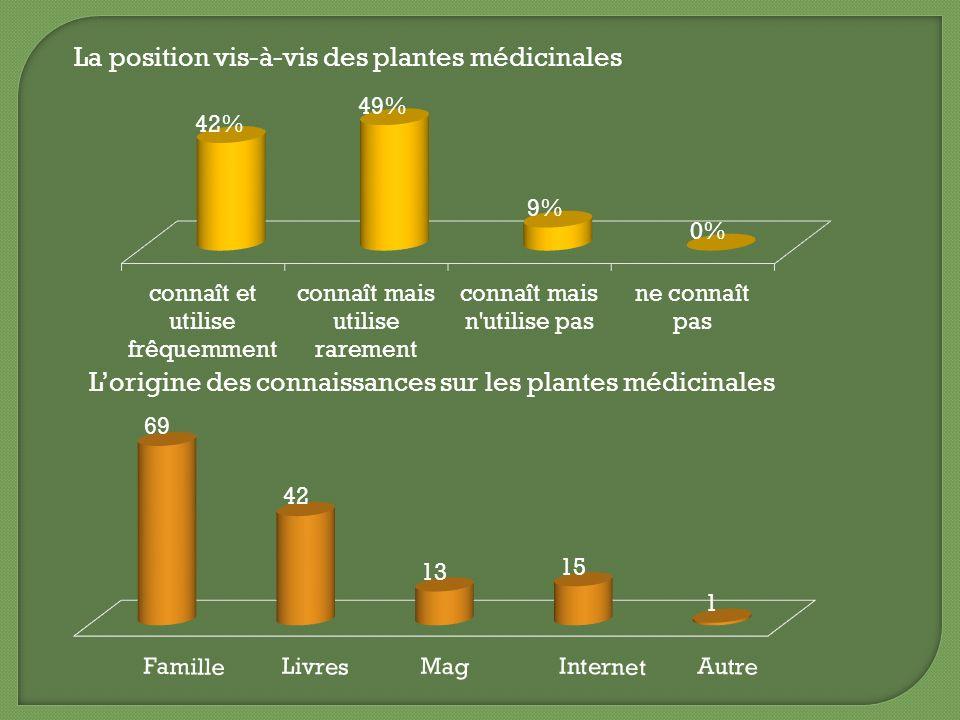 La position vis-à-vis des plantes médicinales Lorigine des connaissances sur les plantes médicinales